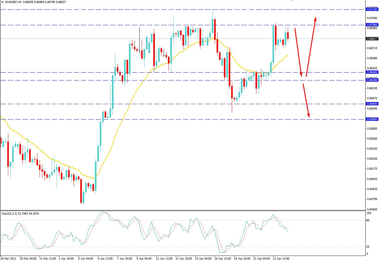 EURGBP Faced Resistance