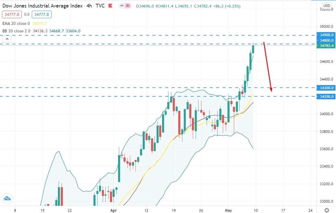 Dow Jones hit an all time high