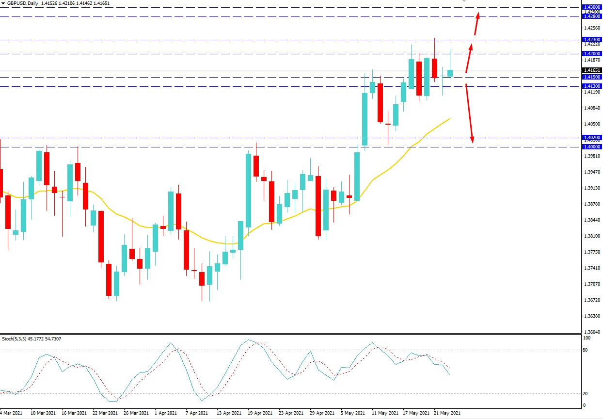 GBPUSD Sustains Over