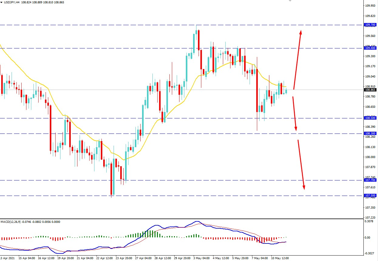 USDJPY Found Support Around 108.50 Area - Will Recover Higher?