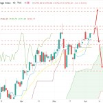 Dow Jones Bulls Holding the Bias Over $34,500 Price Area - What Next?