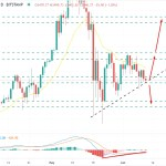 Ethereum Sustains Below $2,500 Psychological Area - Bears to Push the Price Downside?