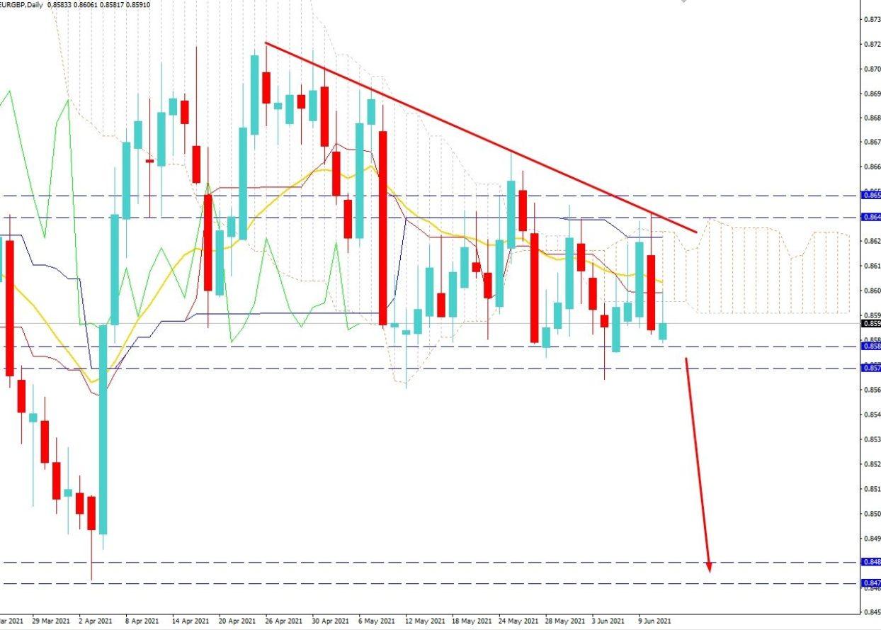 EURGBP Volatility