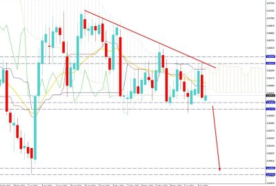 EURGBP Volatility Increased Above 0.8570 Area - Can Bears Take the Charge Again?