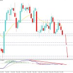 EURGBP Remains Over 0.8570 Support Level - Bulls To Regain Momentum?