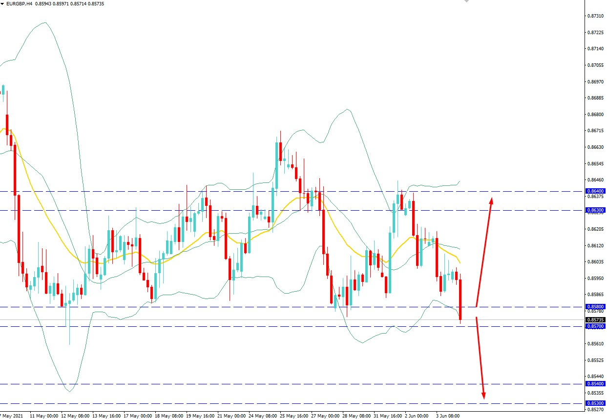 EURGBP Remains