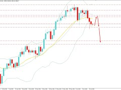 Gold Bulls Holding the Bias Over $1,850 Area - Will Climb Upside?