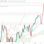 Oil Faced Resistance Around $70.50 Price Area - Bears To Regain Momentum?