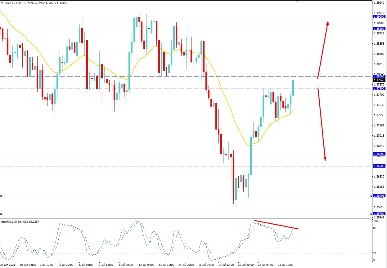 GBPUSD May Continue