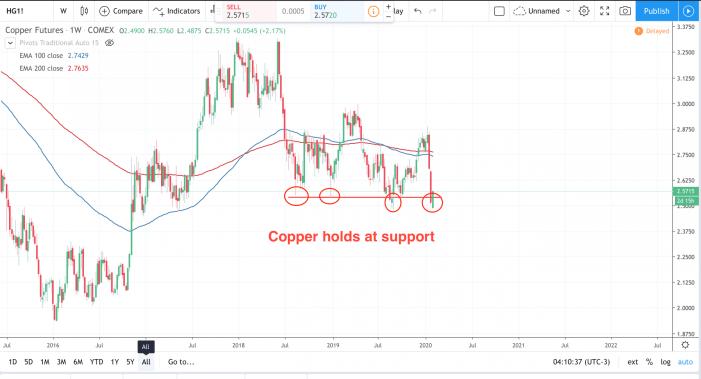Copper Futures Markets