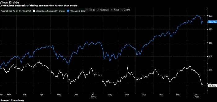 Copper Futures Market Rebound