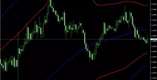 Blue Bollinger Band Forex Trading Strategy