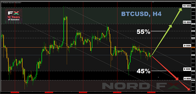 NORDFX BTC Chart