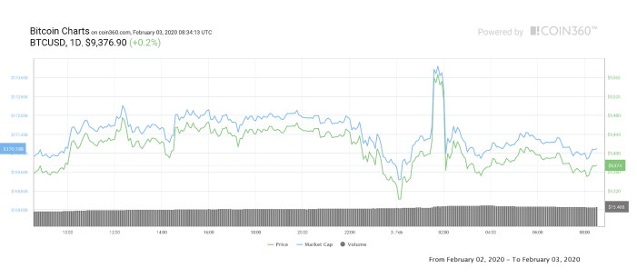 Bitcoin price golden cross, Bitcoin price coronavirus