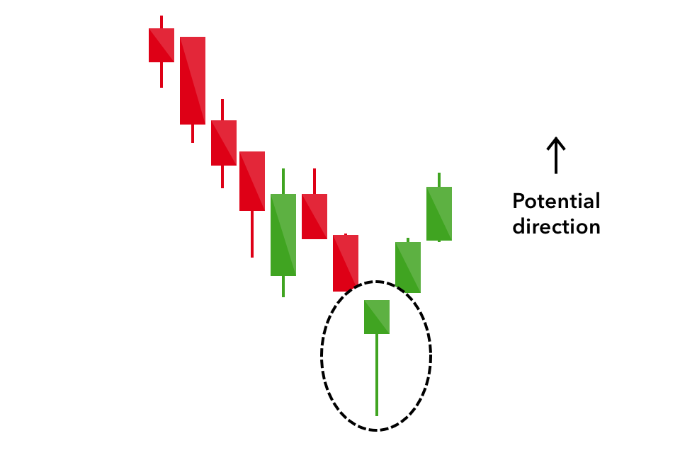 Candlestick Pattern Cheat Sheet Guide