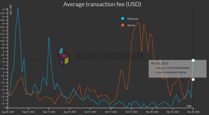 Ethereum transaction fee