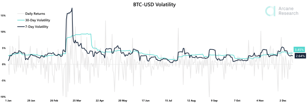 Trading Volumes on Crypto Exchanges Fell 40% Since Early December