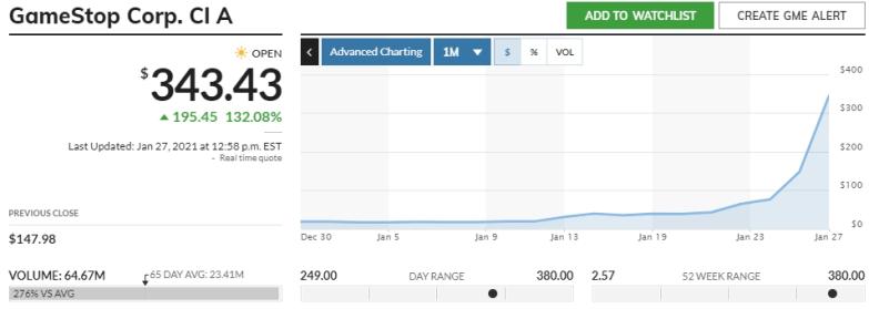 GameStop Stock Pump Positive for Bitcoin, Scaramucci Says