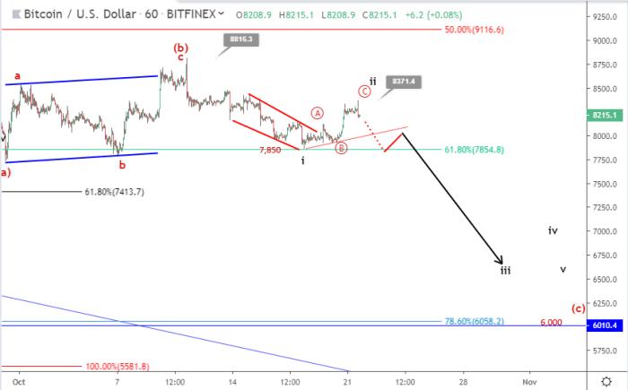 Bitcoin price prediction October 21