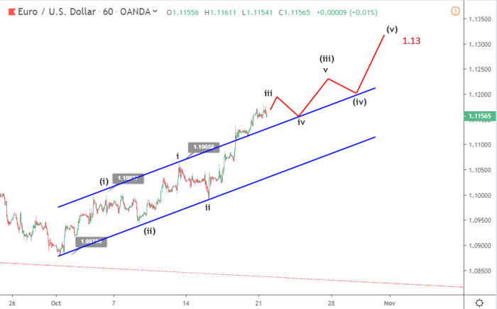 EURUSD Elliott wave analysis October 21