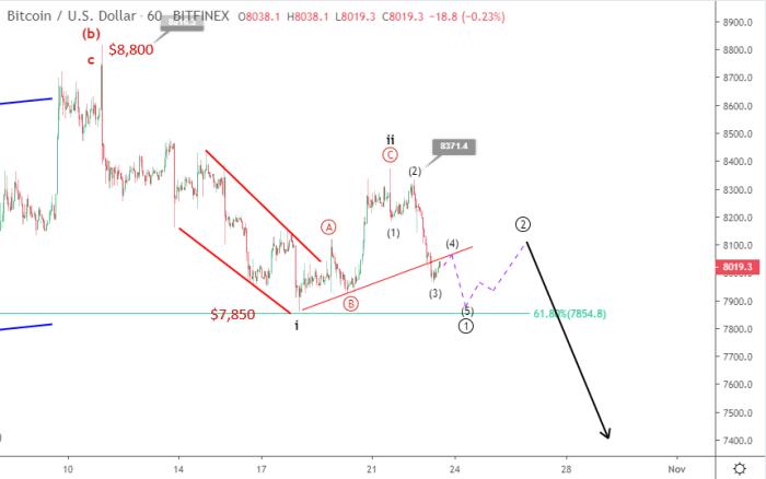 Bitcoin price prediction October 13 update