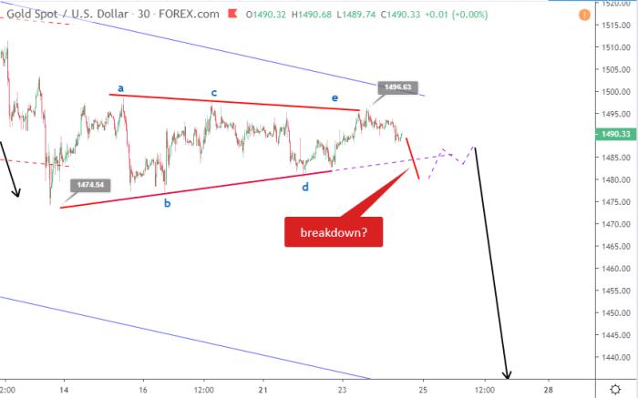 Gold Elliott wave analysis October 24