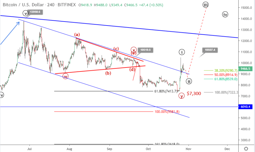 Bitcoin price prediction October 28 update