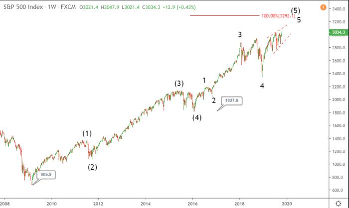 S&P 500 hits record