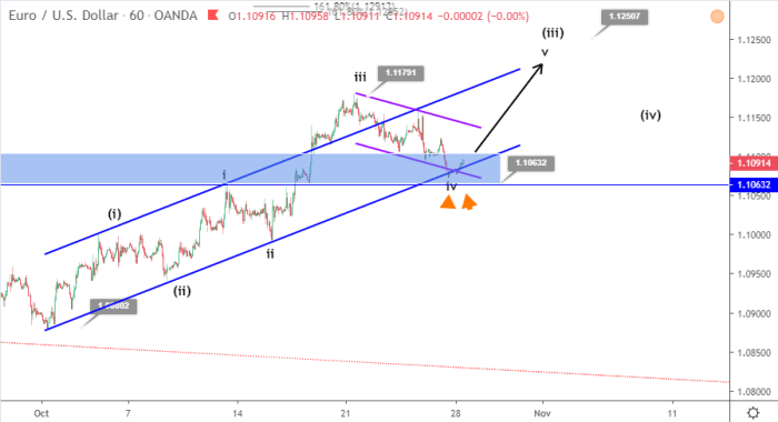 EURUSD Elliott wave analysis October 28