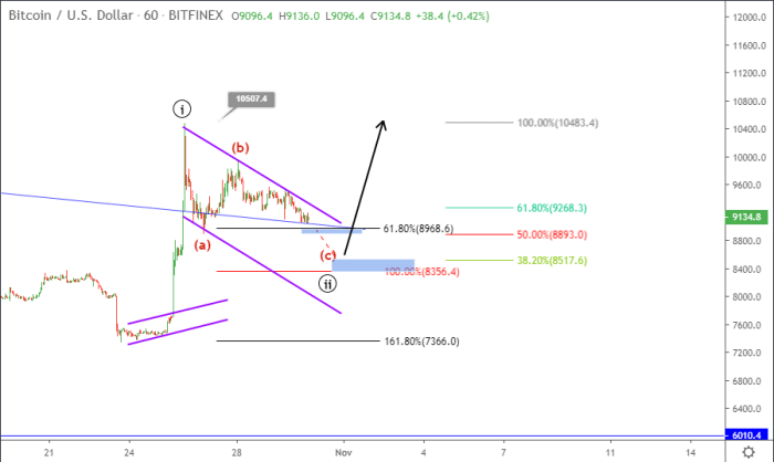 Bitcoin price prediction October 30