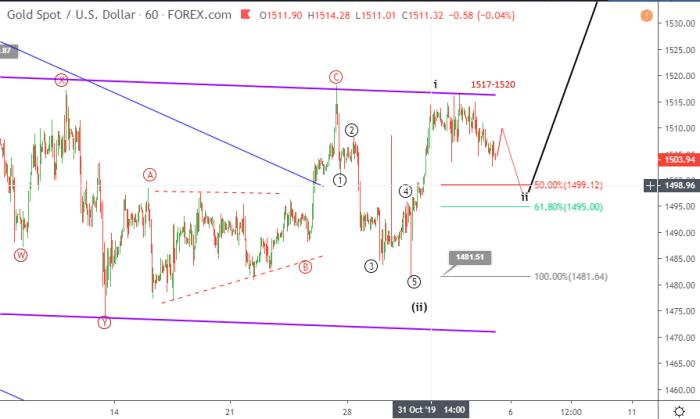 Gold Elliott wave analysis November 5