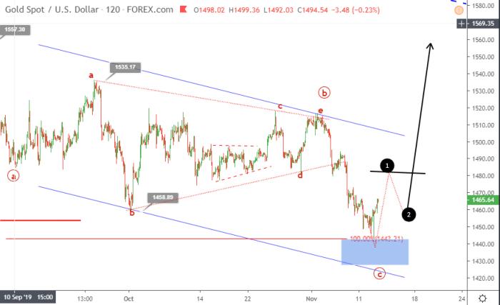 Gold Elliott wave analysis November 13 update