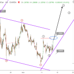 GBPUSD Elliott wave analysis November 14 update
