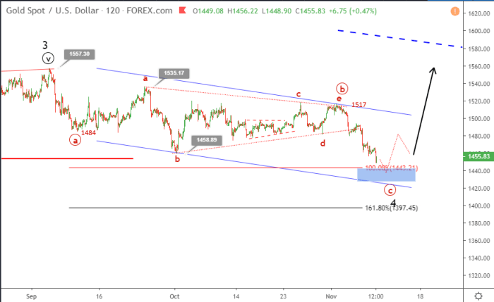 Gold Elliott wave analysis November 11