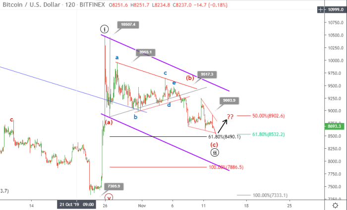 Bitcoin price prediction November 12