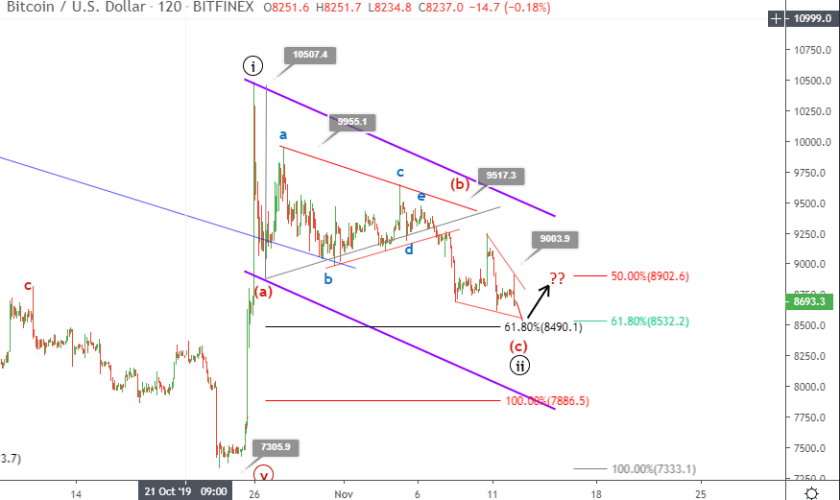 Bitcoin price prediction November 12 update