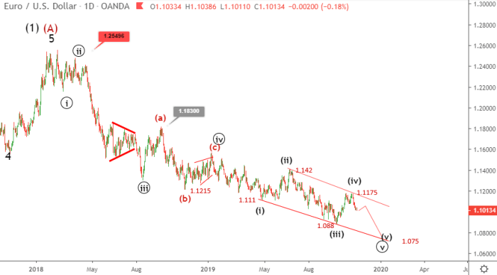 EURUSD Elliott wave analysis November 12