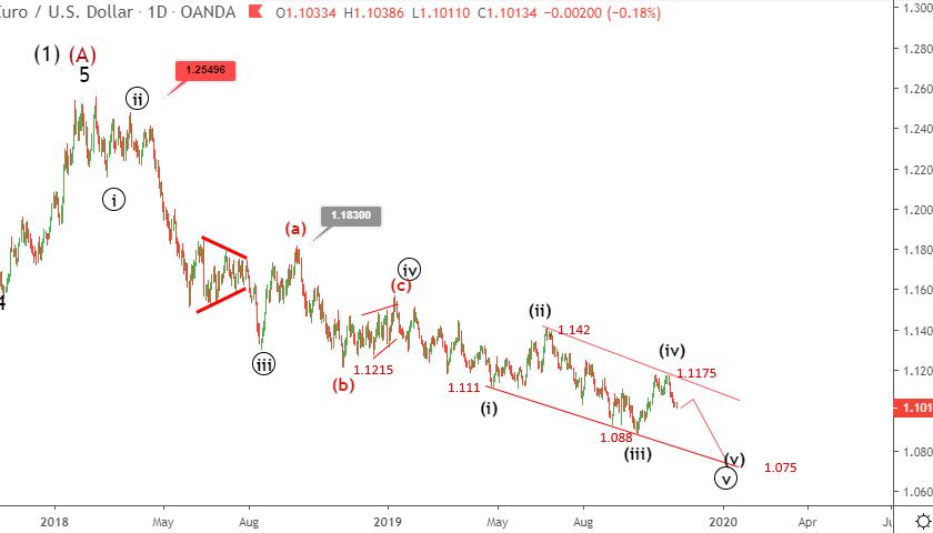 EURUSD Elliott wave analysis November 12 update