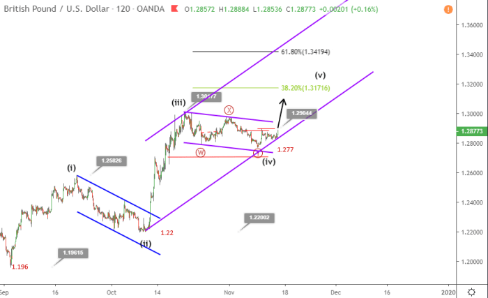GBPUSD Elliott wave analysis November 14