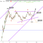 GBPUSD recovers to 1.29 after completing bullish triangle pattern