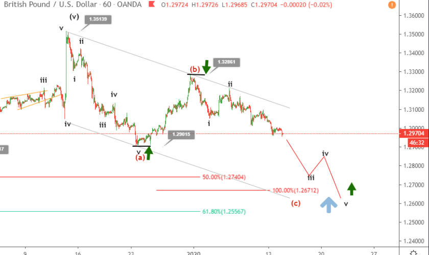 GBPUSD Elliott wave analysis - Sterling grinds lower ahead of CPI