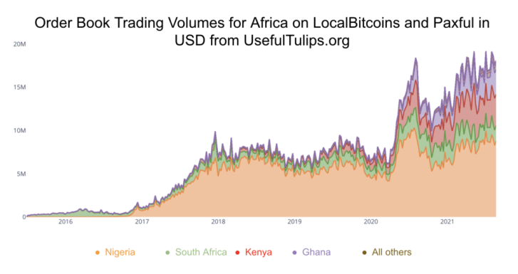 Cryptocurrency Adoption in Africa