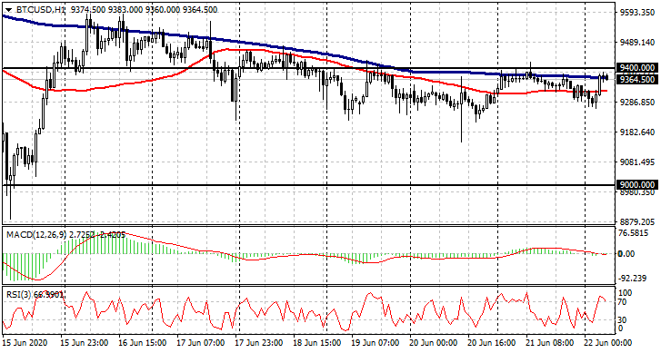 BTCUSDH1