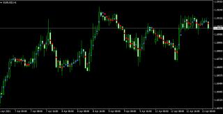 Dots indicator