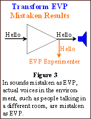 ccaaevp2008-fig3_transform_evp-mistaken
