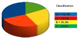 claudia-pie-chart