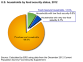 US households by food security status 1
