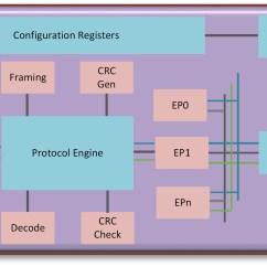 Fault Block Diagram Sccm Deployment Programmable Logic Controller Wiring Circuit