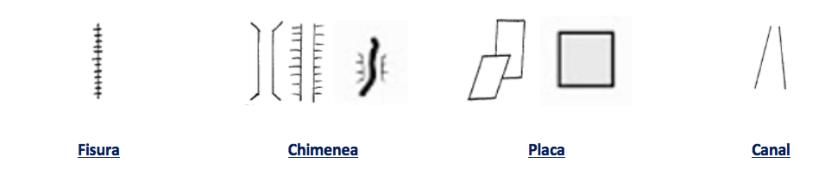 Símbolos Croquis Escalada