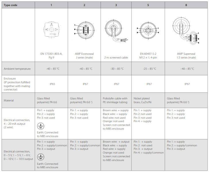 danfoss pressure transmitter mbs 3000 wiring diagram pontiac g6 radio 3050 at speed mbs3000 0005